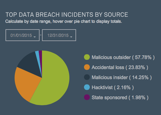 2015 Global Cyber Security Threats Review & Tips for 2016 | Safe-T