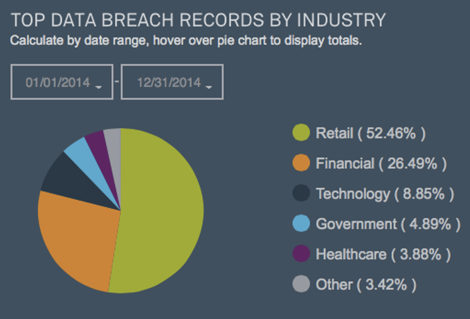 Are Healthcare Companies Maintaining their Security Solution?